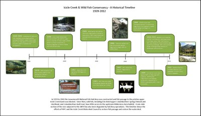 Icicle Creek Timeline 5